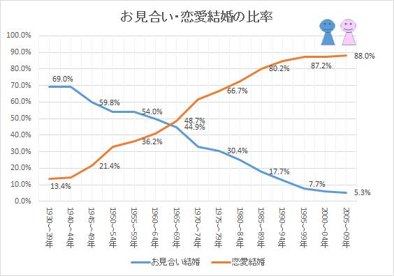 お見合い結婚と恋愛結婚の推移(比率)