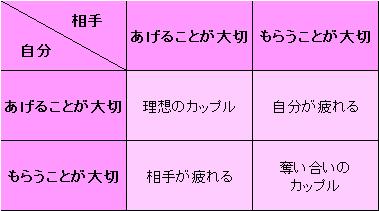 カップルの4パターン