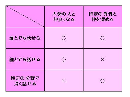 コミュニケーション表