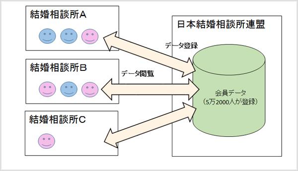 日本結婚相談所連盟の仕組み